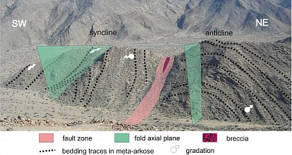 Fig. 3 Modified field photograph of the syncline-anticline-structure of the cross section above. The sinistral strikeslip fault represents in all probability the Mountain ore body fault, which cut the western limb of the regional-scaled Rosh Pinah anticline.